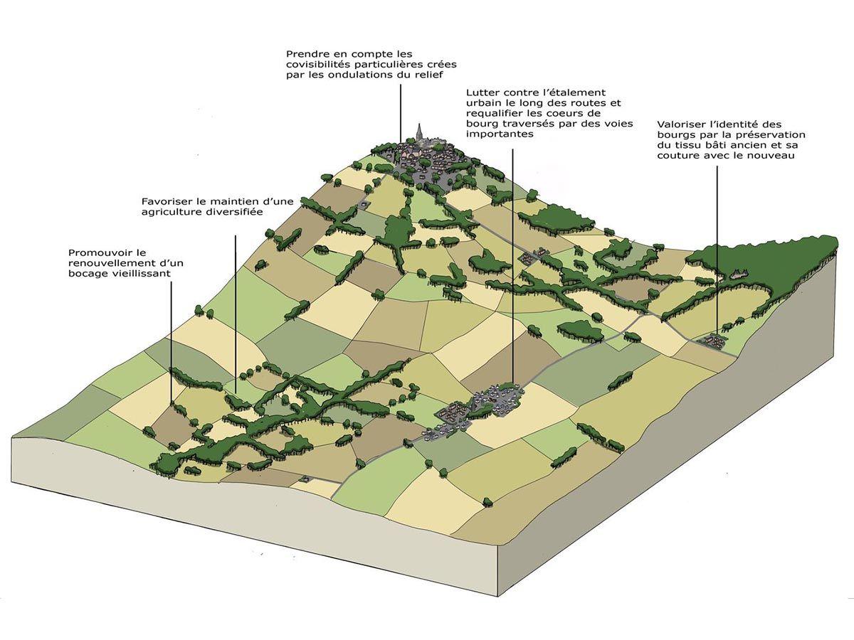 Atelier INEX, bloc paysager Atlas des paysages d'Ille et Vilaine